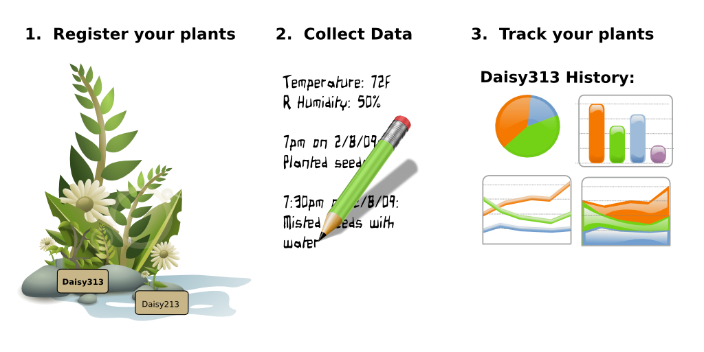 1. Register your plants  2. Collect Data  3. Track your plants